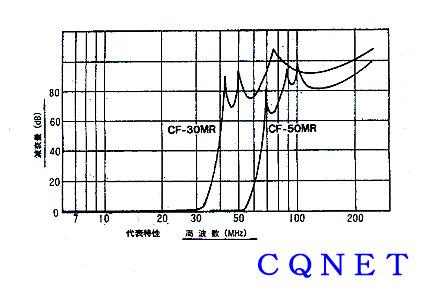 ローパスフイルターCF50MR